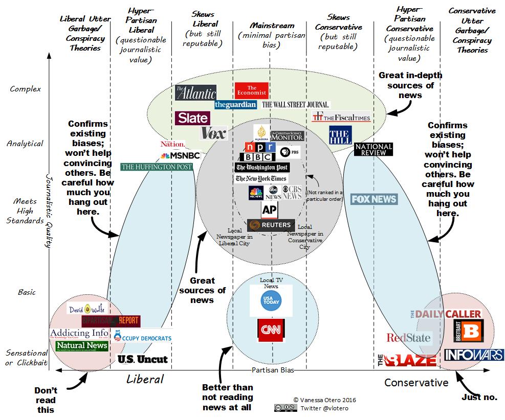 News Quality Chart by Vanessa Otero